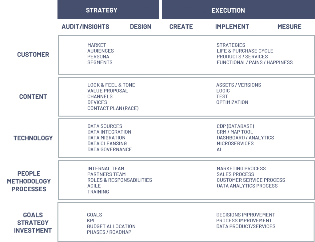 CRM-pillars-phases