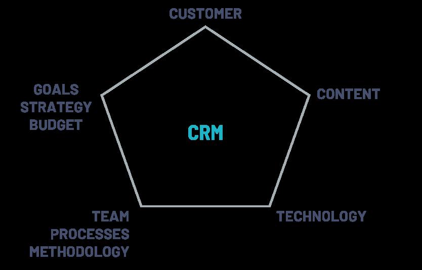 CRM-framework