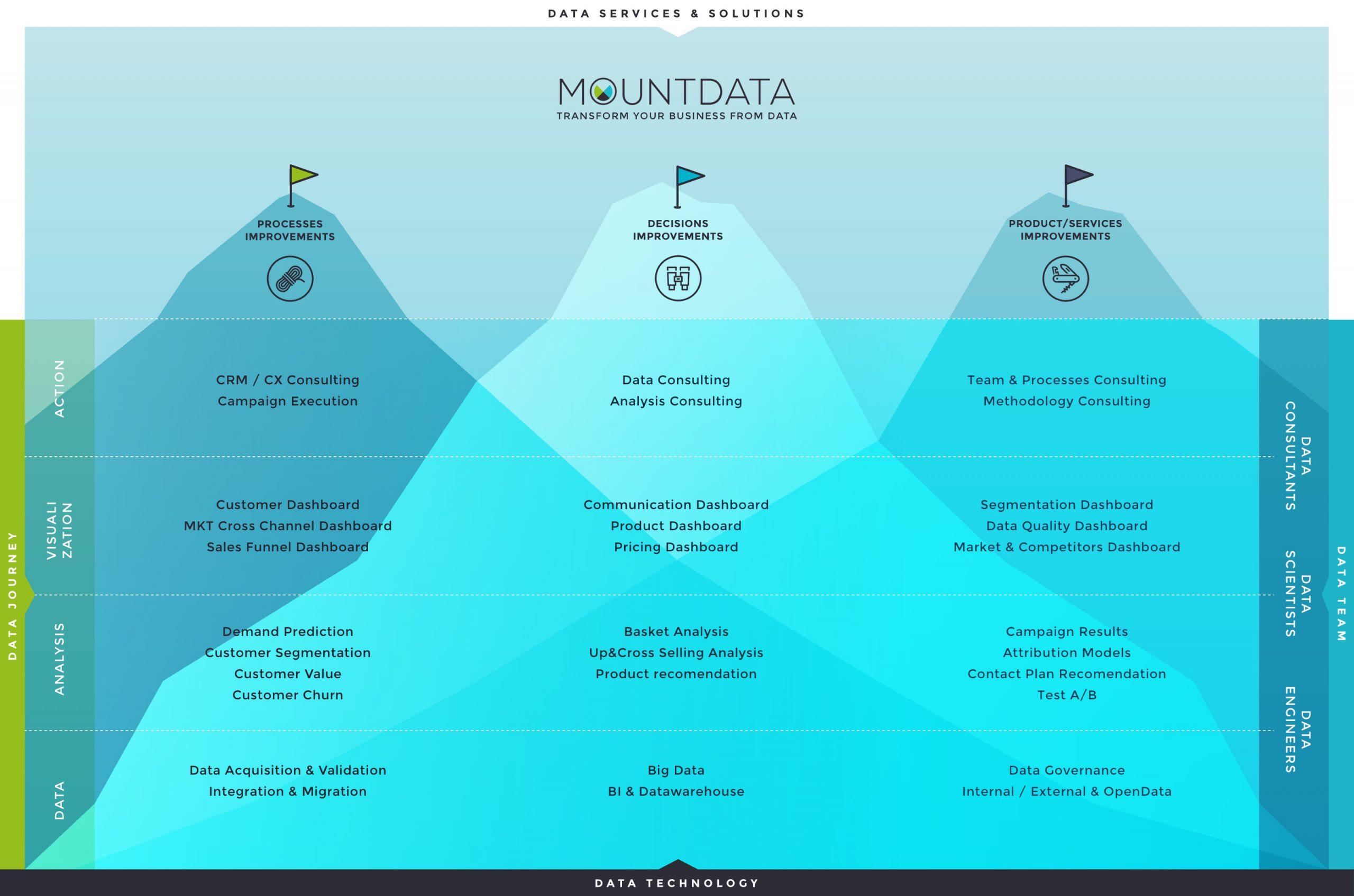 The Mount Data _Data_Cases_Journey