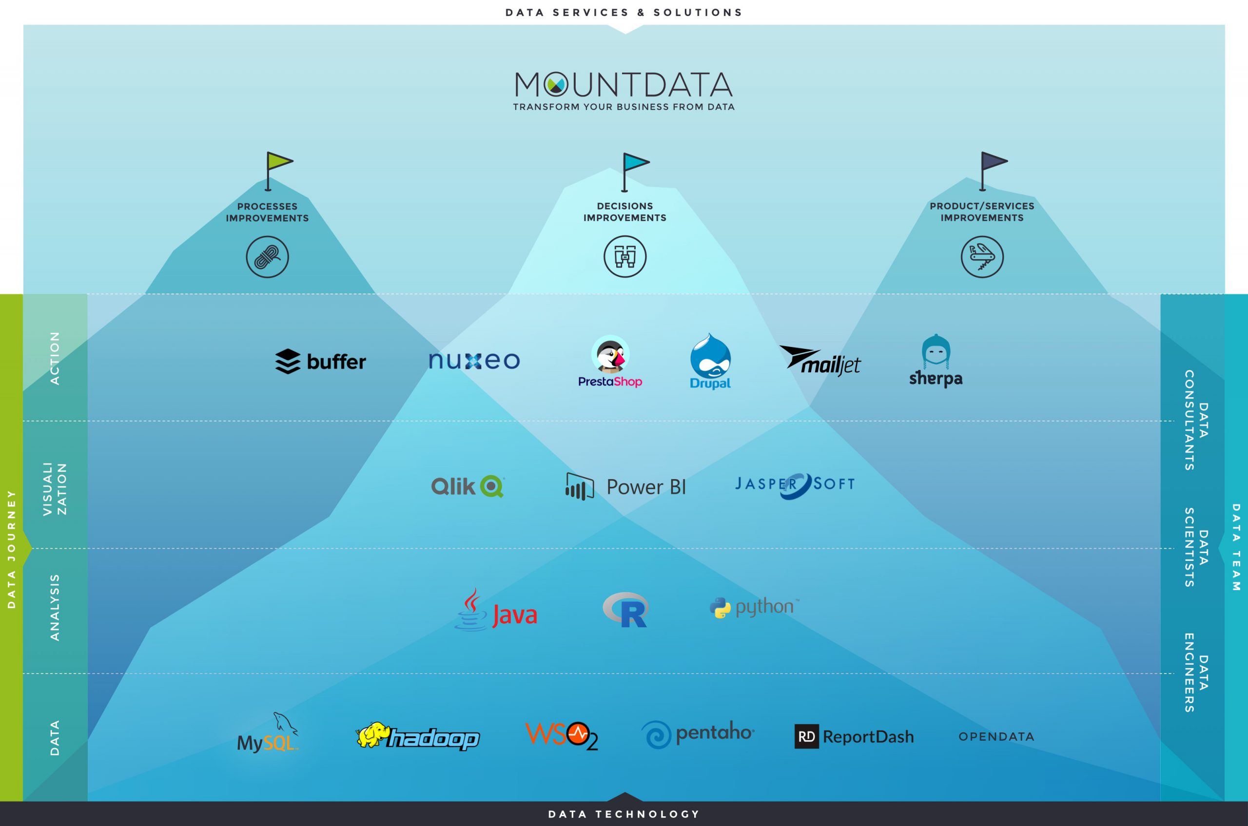 Data_Technology_Stack_The Mount Data