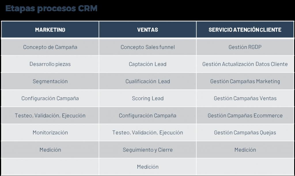 Etapas-procesos-CRM