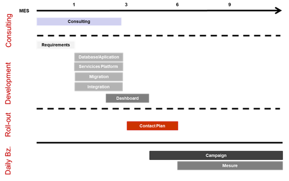 Planning-CRM