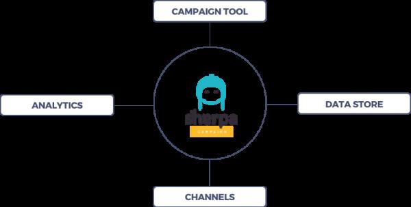 Areas-Sherpa MKT platform